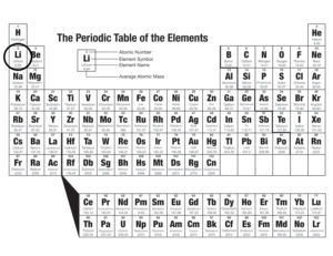 3rd Element On The Periodic Table Bipolar Professor
